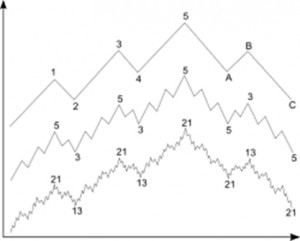 Elliott Wave design stock trading