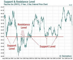support and resistance level image Stock trade analysis