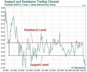 stock trade analysis support and resistance