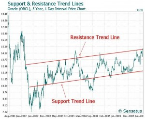 trendline trading stocks with technical analysis