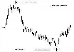 Island Reversals stocks