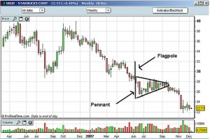 pennant shape Technical analysis pennant meaning