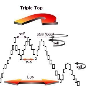Triple top Technical investment 2