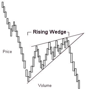 stock trading Wedge pattern 2