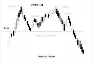 Double top and double bottom technical analysis