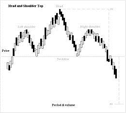 Head and Shoulders stock investment Trading stocks