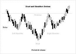 Head and shoulders bottom stocks trading